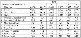 patent woa automatic essay scoring system google figure f000026 0001
