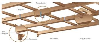 Soffitti A Volta In Polistirolo : Travi finto legno come si installano e dove comprano
