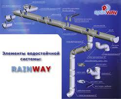 Картинки по запросу водосточные системы