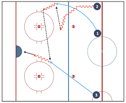 ice hockey positions diagram   ice hockey rink diagram   ice    ice hockey diagram   entering offensive zone drill