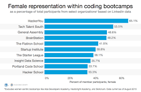 as coding bootcamps grow the skills gap could shrink official coding bootcamp gender breakdown top 10