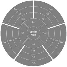 spider diagram  free templates and examples downloadcreate a spider chart