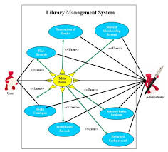 use case diagram of library management system   free student projects