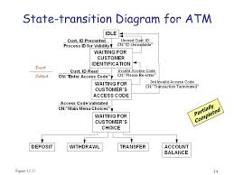 week    systems engineering and analysis buede chapter       state transition diagram for atm figure      ially completed event output