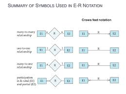 entity relationship diagram       summary of symbols used in e r
