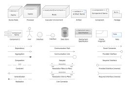 uml deployment diagram  diagramming software for design uml    uml deployment diagram  design elements