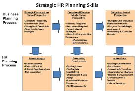e hrm inc strategic human resource planning skills exhibit 1 strategic hr planning skills