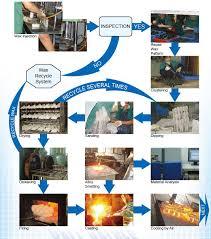 flow diagram  jpgvalves product flow diagram