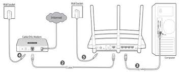 how to set up ipv6 service for comcast on the wireless router tp if you are still not sure how to connect the modem and the router please refer to the qig in the package