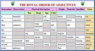karen woodward the royal order of adjectives the royal order of adjectives click to enlarge