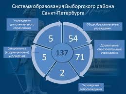 Портал системы образования Выборгского района Санкт ...