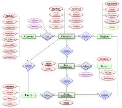 entity relationship model   wikiwand