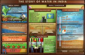 classification of water resources in essay the story of water in infographic columbia water center