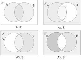 the regions on a two set venn diagramwe can however  combine these to obtain combinations as shown below  the shaded regions being defined by the text below each diagram