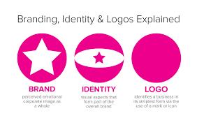 <b>Branding</b>, Identity & Logo <b>Design</b> Explained | JUST™ <b>Creative</b>
