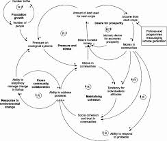 figure   a causal loop diagram  cld  of the key feedback    download