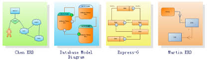 database model diagrams   draw entity relationship model diagrams    database model diagrams   draw entity relationship model diagrams easily   edraw