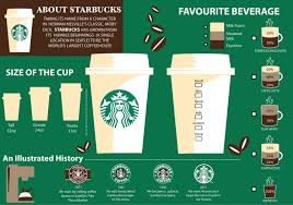sensory marketing neuro expression about starbucks 5029141d728a9 w1500