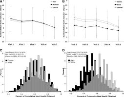 ideal cardiovascular health during adult life and cardiovascular figure