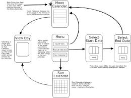 iphone app flow chart · paulmoore astrocalendar wiki · github    app  iphone flow chart