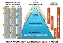 career planning steps usaasc step one prepare an acquisition career record brief acrb