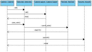 uml diagrams online shopping dvd   programs and notes for mcasequence diagram for online shopping of dvd system