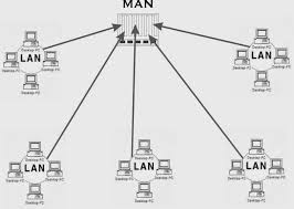 network types   computer worldstands for metropolitan area network