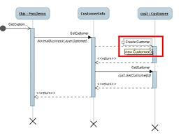generate sequence diagram in c code from the sequence diagram