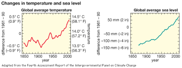 temperature  changes in global average temperature and sea level     Art Data collected since the mid     s show increases in global average temperature and