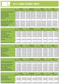 fashion salary survey how much are you worth we hope you the salary survey useful and as interesting as we do