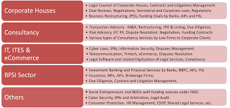 mba law sbm nmims mumbai mba law graduates can assist these industries
