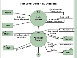 school management system    aboutadmissionsalary detailsadmission detailsgetadmission detailsgetadmissiongetpayment slipcontext level diagram     first level data flow