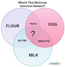 creative venn diagrams to get you thinking   creately blogamerican dessert venn diagram