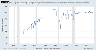 Producer Price Index by Industry: Women's, <b>Girls</b>', and <b>Infants</b>' Cut ...