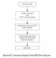chapter figure    computer requests data isr flow diagram