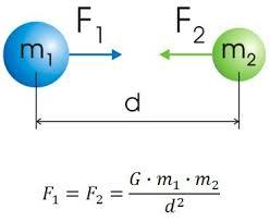 Resultado de imagem para a gravidade de newton