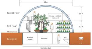 space exploration can drive the next agricultural revolution bioregenerative life support system for long duration human space missions university of colorado