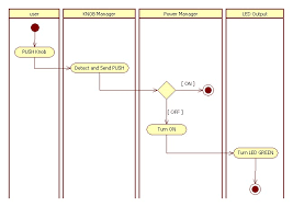 uml   can i split the activity flow in an activity diagram using    enter image description here