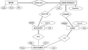 it  bank conceptual database schemaconsider the following er diagram for a bank conceptual database schema