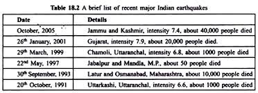 natural and man made disaster and their impact on environment a brief list of recent major indian earthquakes
