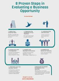 8 steps to evaluate a business opportunity infographic aves 8 steps to evaluate a business opportunity infographic