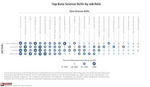 top skills in data science curious top data science skills by job role