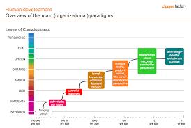 can you run a marketing program zero goals human development reinventing organizations chart