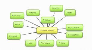 english essays on different topicshow to write an english essay    sample essays  essays on different topics