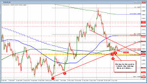 eurusd trades at new session lows earlier this week there was a break below the trend line but by the time the bar closed the price was back above and reestablishing the line as support