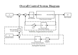 control system diagram   free picture installations for wiring diagram    closed loop control system block diagram furthermore control system block diagram symbols together   control system