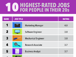 best jobs for people in their s business insider