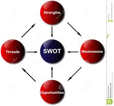 swot analysis diagram stock images   image    swot analysis diagram