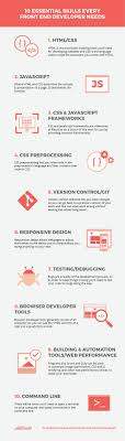 skills you need to land your first front end developer job front end developer skills infographic