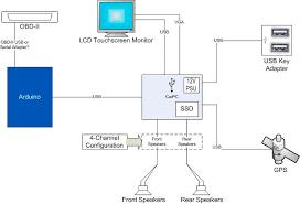 carputer   ryanwollenberg com   outline   system block diagram